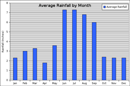 average rainfall in Florida chart